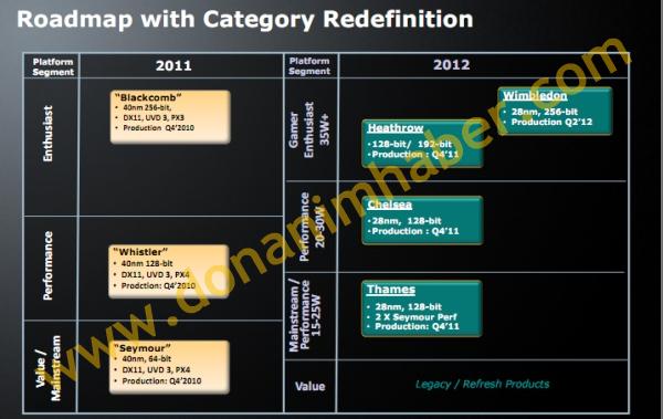 Noile placi video AMD 7000M